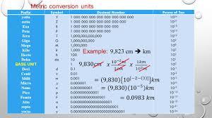 Deci Centi Milli Chart Awesome Lesson1 Pdf Grain Unit