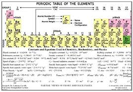This printable periodic table also contains the essential element facts. Amazon Com Laminated Color Periodic Table And Formula Sheet For Chemistry Biochemistry And Physics Everything Else