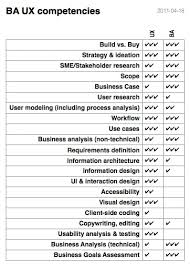 Business Analysis and User Experience > Business Analyst Community ...