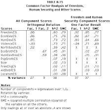 Table Of Nations Chart Dimensions Of Democide Conflict And Nations
