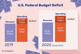Us Yearly Deficit Chart Current Us Federal Budget Deficit Causes Effects