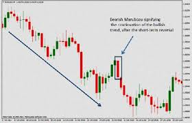 The Candlestick Trading Bible Ebook The Candlestick