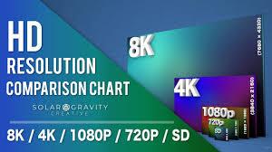8k Vs 4k Vs 1080p Vs 720p Hd Resolution Comparison Chart