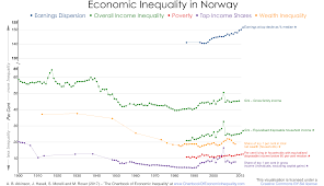 Inequality Chart Norway The Chartbook Of Economic Inequality
