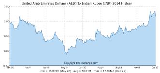 Inr To Aed Chart 500 Aed United Arab Emirates Dirham Aed To Indian Rupee