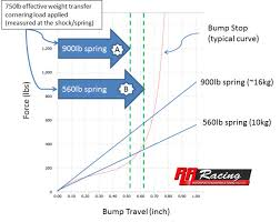 Subaru Spring Rate Chart April 2016 Rr Racing Information