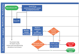 Biopharmaceutical Manufacturing Process Flow Chart Print Bioprocess Internationalbioprocess International