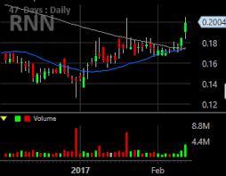 Rnn Stock Chart Rexahn Pharmaceuticals Rnn Quietly Moves Past The Hurdle