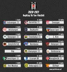 Beşiktaş'ın 2020-2021 Sezonu Lig Fikstürü - Harbi Forum