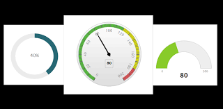 Gauge Chart Online Create And Customize Your Online Dashboard Manage Your