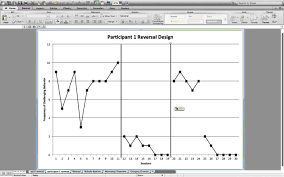 Alternating Treatment Design Reversal Design Screencast Youtube