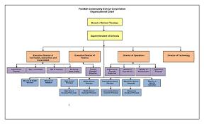 Organization Chart Organization Chart