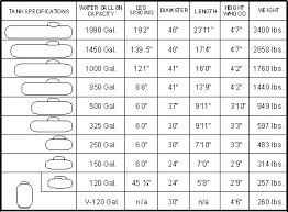 Tank Charts By Dimensions Propane Cylinder Sizes Cumulustech Co
