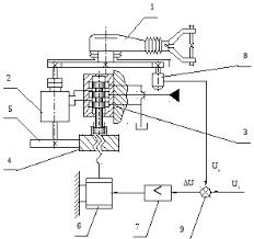 Курсовая работа по ТАУ вариант  С АУ предназначена для управления углом поворота рабочего органа робота с требуемой точностью