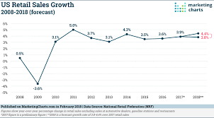 What Is A Sales Forecast Us Retail Sales Forecast To Grow By 3 8 4 4 This Year Marketing