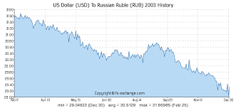 Rubles To Dollars Conversion Chart Exchange Rate Rupee To Usd Currency Exchange Rates