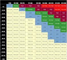 Non Hdl Cholesterol Levels Chart Www Bedowntowndaytona Com