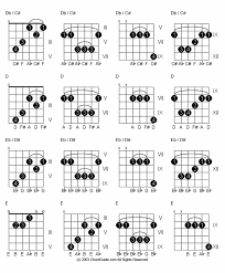 Guitar Chord Inversions Google Search Guitar Chords