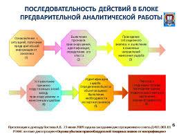 Доклад Костина А В на защите диссертации ОЦЕНКА УБЫТКОВ  Слайд 6