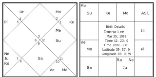 Donna Lee Birth Chart Donna Lee Kundli Horoscope By Date