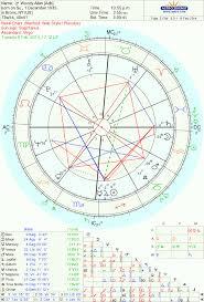 Woody Allens Pluto Uranus Transit The Oxford Astrologer
