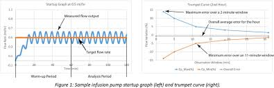 Infusion Pump Performance Flow Accuracy And Continuity