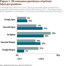 Why Private Label Petfood Matters