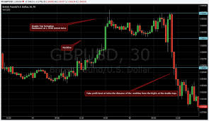 Charts And Patterns How To Trade Charts And Chart Patterns Contracts For