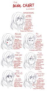 The Acne Chart By Colleen Butters Shows You How To Treat