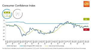 Consumer Confidence Index Chart 2017