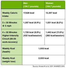 Calories And Weight Loss 3 Things You Should Know