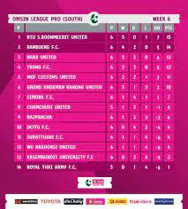 Thai League - ตารางคะแนน ออมสิน ลีก โปร (ไทยลีก 3)...