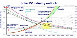 solar cell cost. Plain Solar Cost Of Solar Cells In Cell L