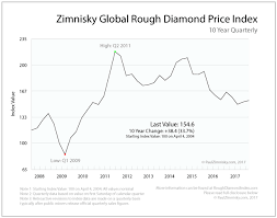 International Diamond Price Chart Quarterly Review Of Rough Diamond Prices In The 10 Years