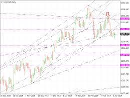 Xauusd Gold Price Forecast And Trading Down To 1269