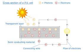 photovoltaic cell diagram photovoltaic image solar electricity photovoltaic pv panels on photovoltaic cell diagram