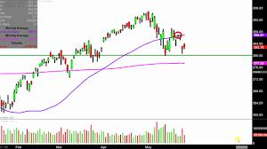 Spdr S P 500 Etf Spy Stock Chart Technical Analysis For 05 24 2019