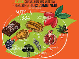 Superfoods How Do The Matcha Benefits Compare