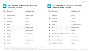 App Annie Charts These Are The Top Iphone Apps Of All Time Techcrunch