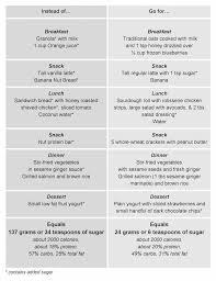 Conversion Chart Milligrams To Teaspoons Heres What 6 Teaspoons Of Sugar Look Like Fitbit Blog