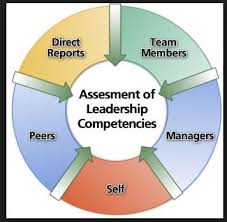 360 Degree Leadership Performance Appraisal Service | Co3