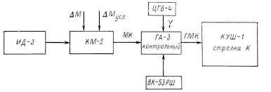 Режим магнитной коррекции мк  Курсовая система ТКС П работает в режиме магнитной коррекции когда переключатель рода работы на пульте управления установлен в положение МК