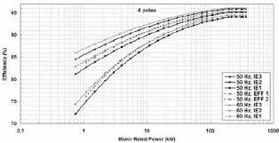 Iec 60034 30 And Cemep Eu Efficiency Levels 4 Pole Ims