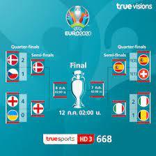 โปรแกรมฟุตบอลยูโร 2020 รอบรองชนะเลิศพร้อมช่องถ่ายทอดสด
