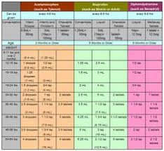 Toddler Medicine Dosage Chart Dafer A Anahouni On Pinterest
