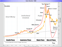 Speculative Chart Was Gold In A Speculative Bubble Goldbroker Com