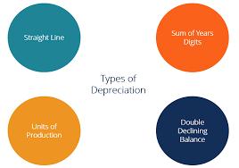 types of depreciation methods
