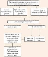 Основные направления рациональной организации труда Порядок проведения аттестации и рационализации рабочих мест
