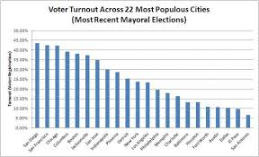 Us Voter Turnout Chart Voter Turnout Lags In Americas 22 Largest Cities Fairvote
