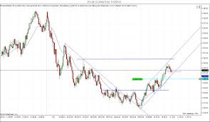 Learn To Day Trade Price Action Strategies Directly From